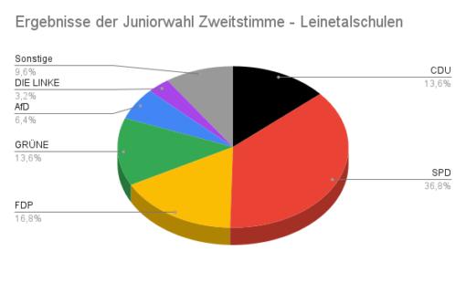 Ergebnisse der Juniorwahl Zweitstimme - Leinetalschulen